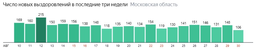Число новых выздоровлений от коронавируса по дням в Подмосковье на 30 августа 2020 года