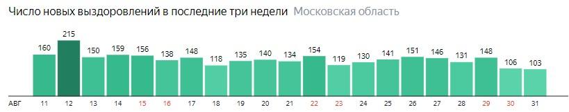 Число новых выздоровлений от коронавируса по дням в Подмосковье на 31 августа 2020 года