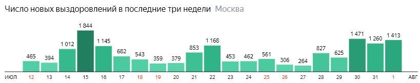 Число новых выздоровлений от КОВИД-19 по дням в Москве на 1 августа 2020 года