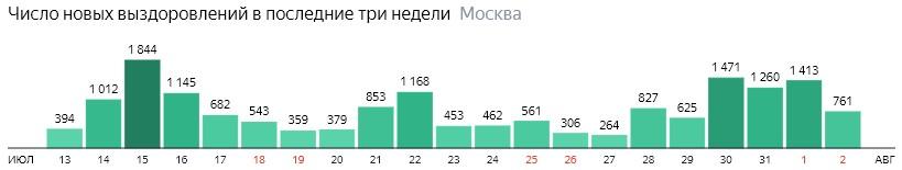 Число новых выздоровлений от КОВИД-19 по дням в Москве на 2 августа 2020 года
