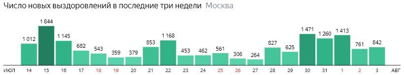 Число новых выздоровлений от КОВИД-19 по дням в Москве на 3 августа 2020 года