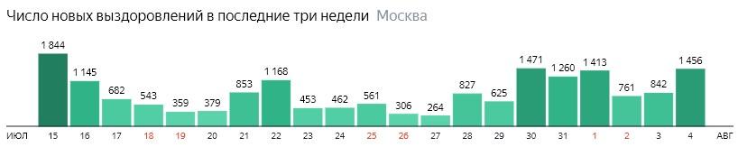 Число новых выздоровлений от КОВИД-19 по дням в Москве на 4 августа 2020 года