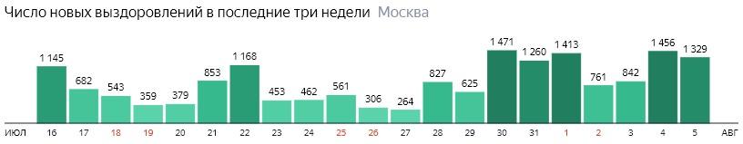 Число новых выздоровлений от КОВИД-19 по дням в Москве на 5 августа 2020 года