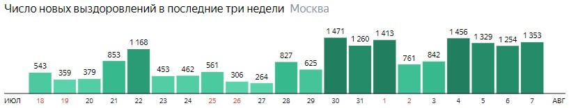 Число новых выздоровлений от КОВИД-19 по дням в Москве на 7 августа 2020 года