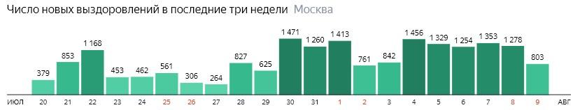 Число новых выздоровлений от КОВИД-19 по дням в Москве на 9 августа 2020 года
