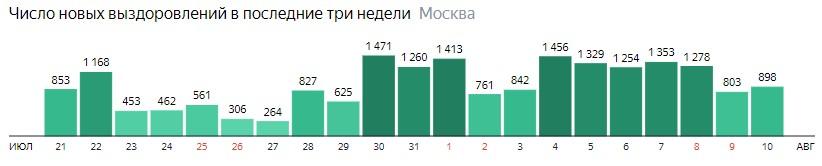Число новых выздоровлений от КОВИД-19 по дням в Москве на 10 августа 2020 года
