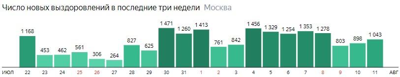 Число новых выздоровлений от КОВИД-19 по дням в Москве на 11 августа 2020 года