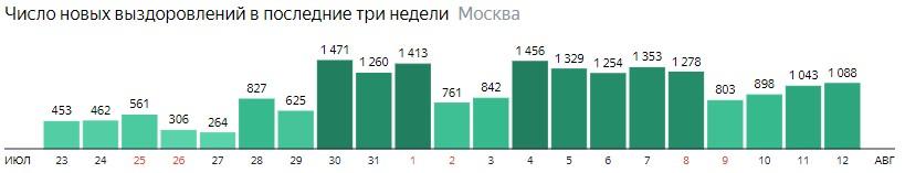 Число новых выздоровлений от КОВИД-19 по дням в Москве на 12 августа 2020 года