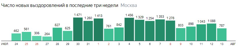 Число новых выздоровлений от КОВИД-19 по дням в Москве на 13 августа 2020 года