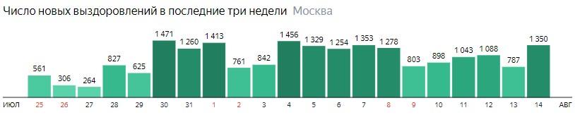 Число новых выздоровлений от КОВИД-19 по дням в Москве на 14 августа 2020 года