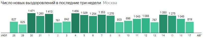 Число новых выздоровлений от КОВИД-19 по дням в Москве на 17 августа 2020 года