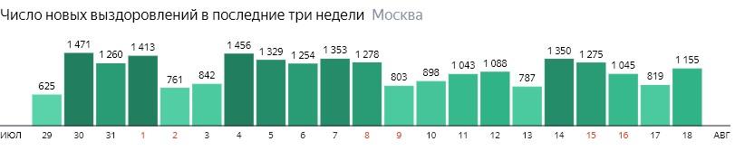 Число новых выздоровлений от КОВИД-19 по дням в Москве на 18 августа 2020 года