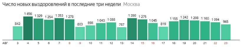 Число новых выздоровлений от КОВИД-19 по дням в Москве на 23 августа 2020 года