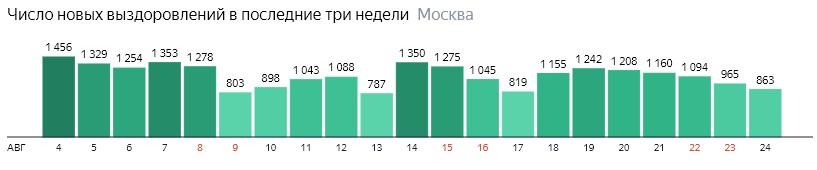 Число новых выздоровлений от КОВИД-19 по дням в Москве на 24 августа 2020 года