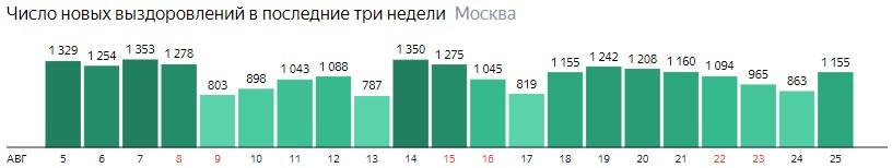 Число новых выздоровлений от короны по дням в Санкт-Петербурге на 25 августа 2020 года