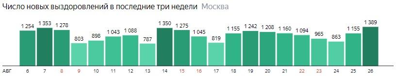 Число новых выздоровлений от КОВИД-19 по дням в Москве на 26 августа 2020 года