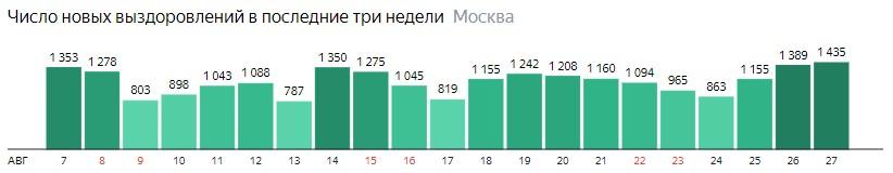 Число новых выздоровлений от КОВИД-19 по дням в Москве на 27 августа 2020 года