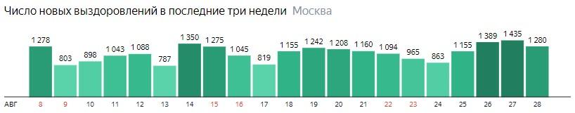 Число новых выздоровлений от КОВИД-19 по дням в Москве на 28 августа 2020 года