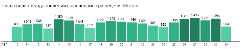 Число новых выздоровлений от КОВИД-19 по дням в Москве на 30 августа 2020 года