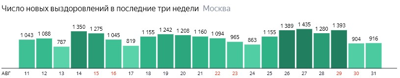 Число новых выздоровлений от КОВИД-19 по дням в Москве на 31 августа 2020 года