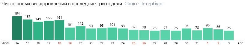 Число новых выздоровлений от короны по дням в Санкт-Петербурге на 3 августа 2020 года