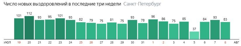 Число новых выздоровлений от короны по дням в Санкт-Петербурге на 8 августа 2020 года