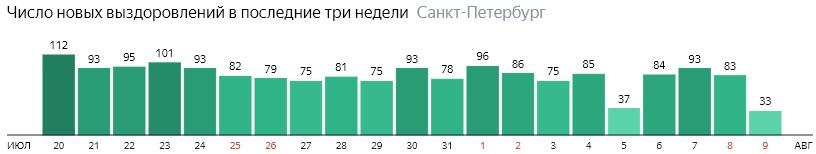 Число новых выздоровлений от короны по дням в Санкт-Петербурге на 9 августа 2020 года