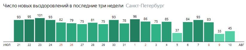 Число новых выздоровлений от короны по дням в Санкт-Петербурге на 10 августа 2020 года