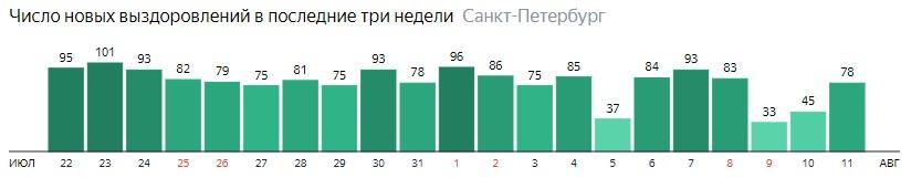 Число новых выздоровлений от короны по дням в Санкт-Петербурге на 11 августа 2020 года