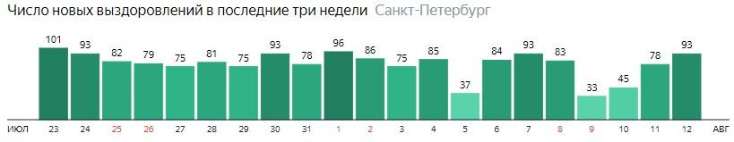 Число новых выздоровлений от короны по дням в Санкт-Петербурге на 12 августа 2020 года