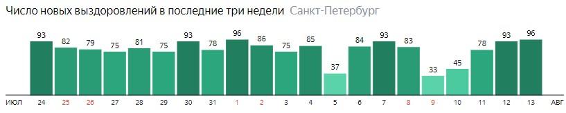 Число новых выздоровлений от короны по дням в Санкт-Петербурге на 13 августа 2020 года