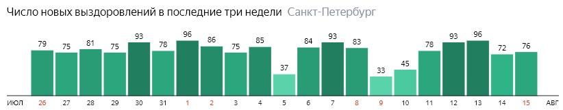 Число новых выздоровлений от короны по дням в Санкт-Петербурге на 15 августа 2020 года