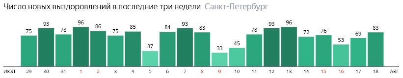 Число новых выздоровлений от короны по дням в Санкт-Петербурге на 18 августа 2020 года