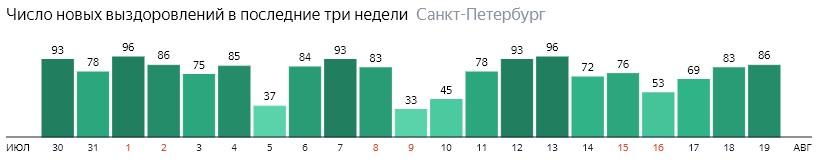 Число новых выздоровлений от короны по дням в Санкт-Петербурге на 19 августа 2020 года