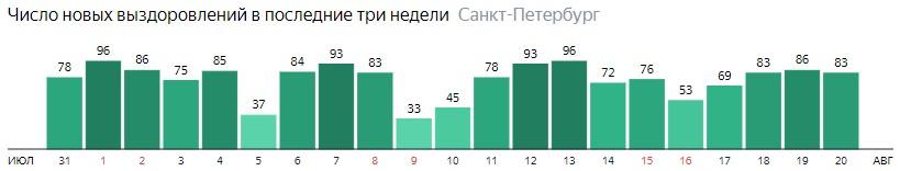 Число новых выздоровлений от короны по дням в Санкт-Петербурге на 20 августа 2020 года