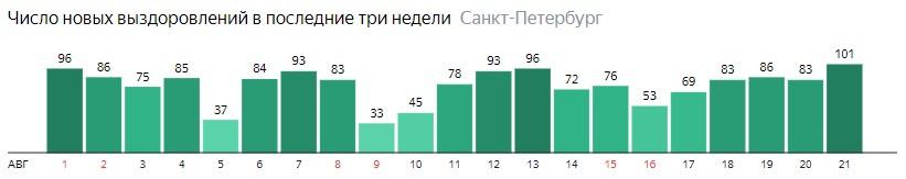 Число новых выздоровлений от короны по дням в Санкт-Петербурге на 21 августа 2020 года