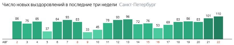 Число новых выздоровлений от короны по дням в Санкт-Петербурге на 22 августа 2020 года