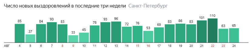 Число новых выздоровлений от короны по дням в Санкт-Петербурге на 24 августа 2020 года