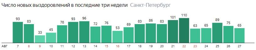 Число новых выздоровлений от короны по дням в Санкт-Петербурге на 27 августа 2020 года