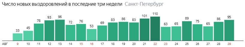 Число новых выздоровлений от короны по дням в Санкт-Петербурге на 29 августа 2020 года