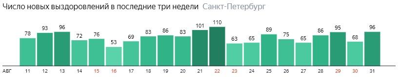 Число новых выздоровлений от короны по дням в Санкт-Петербурге на 31 августа 2020 года