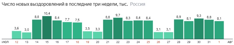 Число новых выздоровлений от короны по дням в России на 1 августа 2020 года