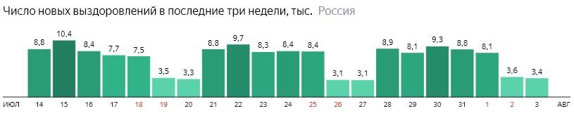 Число новых выздоровлений от короны по дням в России на 3 августа 2020 года