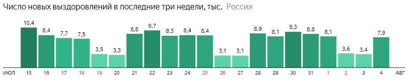 Число новых выздоровлений от короны по дням в России на 4 августа 2020 года