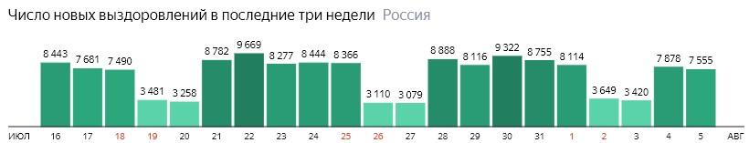 Число новых выздоровлений от короны по дням в России на 5 августа 2020 года