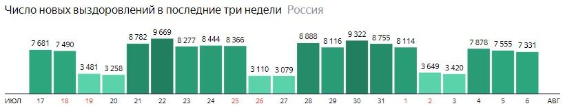 Число новых выздоровлений от короны по дням в России на 6 августа 2020 года