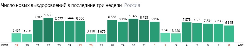 Число новых выздоровлений от короны по дням в России на 8 августа 2020 года
