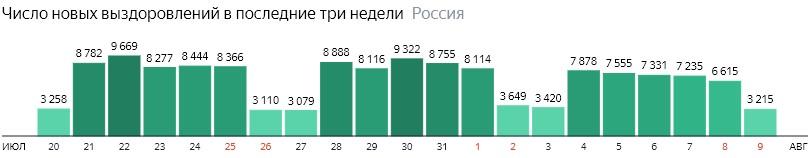 Число новых выздоровлений от короны по дням в России на 9 августа 2020 года