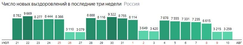 Число новых выздоровлений от короны по дням в России на 10 августа 2020 года