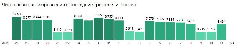 Число новых выздоровлений от короны по дням в России на 11 августа 2020 года